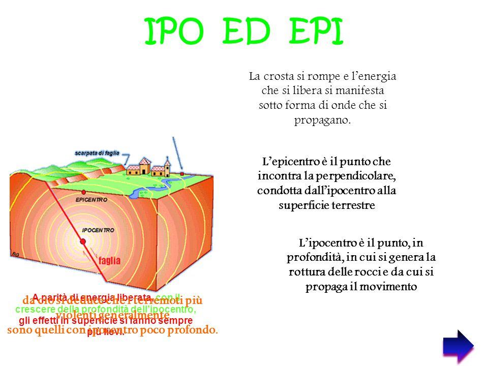 IPO ED EPI La crosta si rompe e l'energia che si libera si manifesta sotto forma di onde che si propagano.