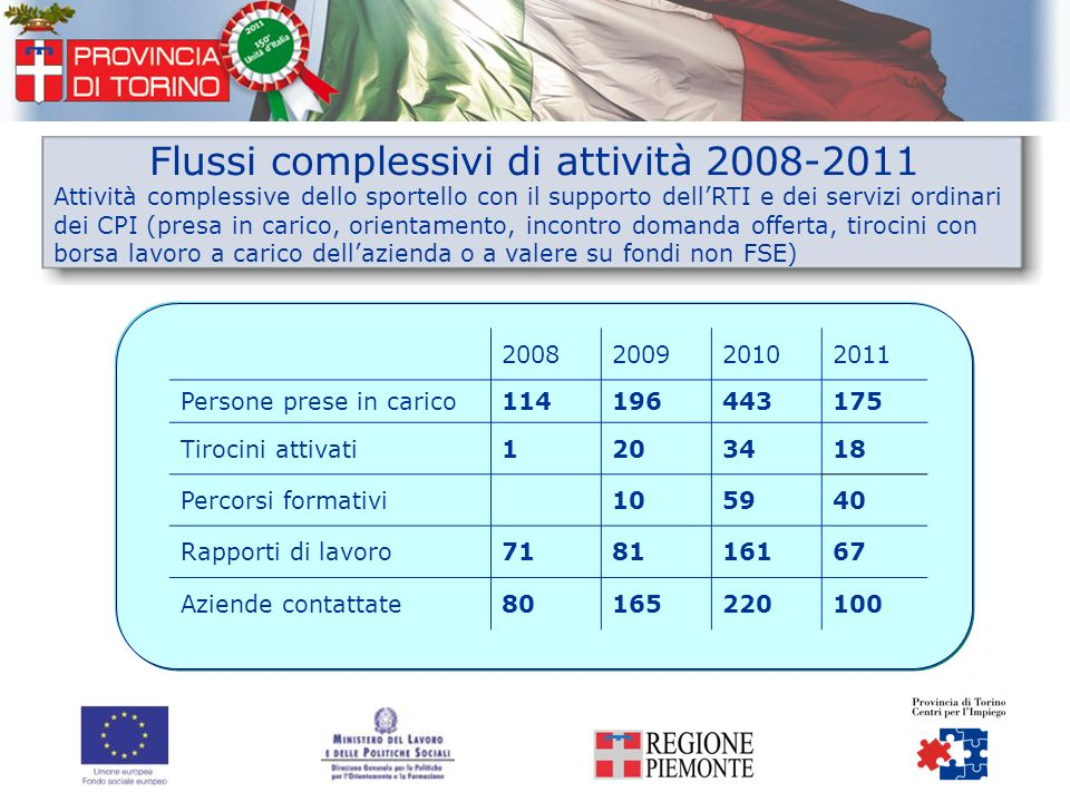 Flussi complessivi di attività 2008-2011