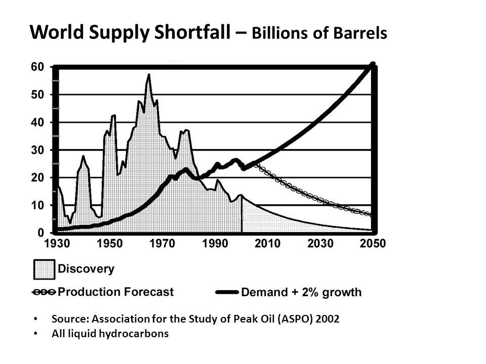 World Supply Shortfall – Billions of Barrels