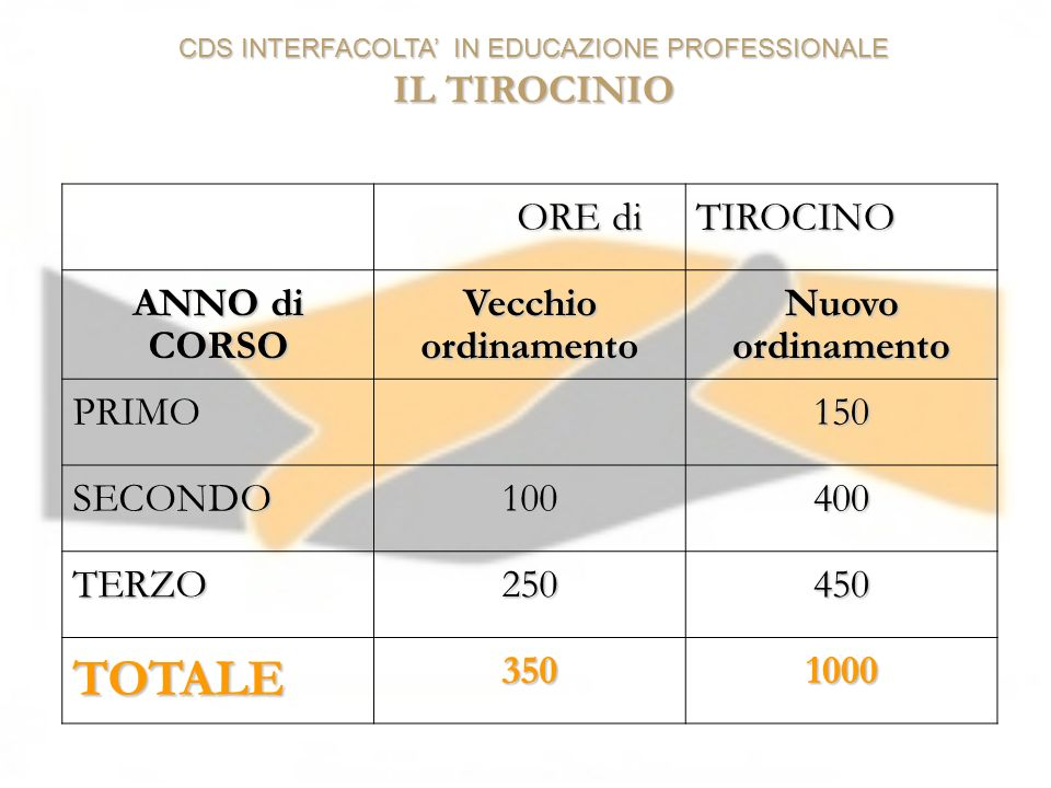 CDS INTERFACOLTA' IN EDUCAZIONE PROFESSIONALE IL TIROCINIO