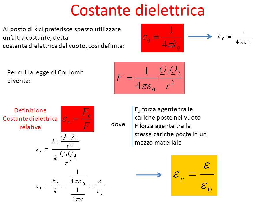 Definizione Costante dielettrica relativa