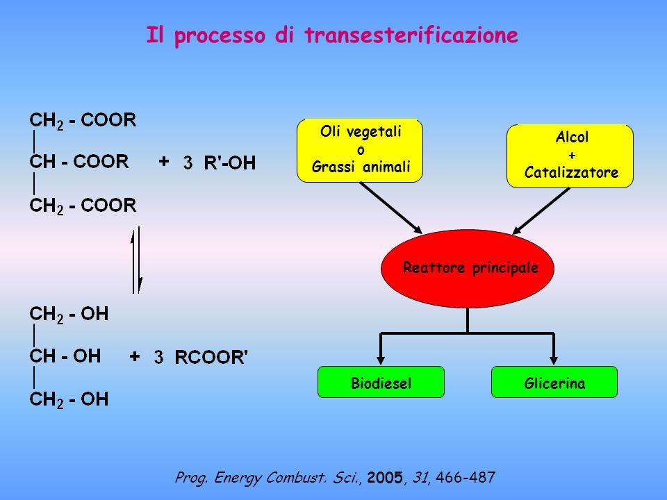 Il processo di transesterificazione