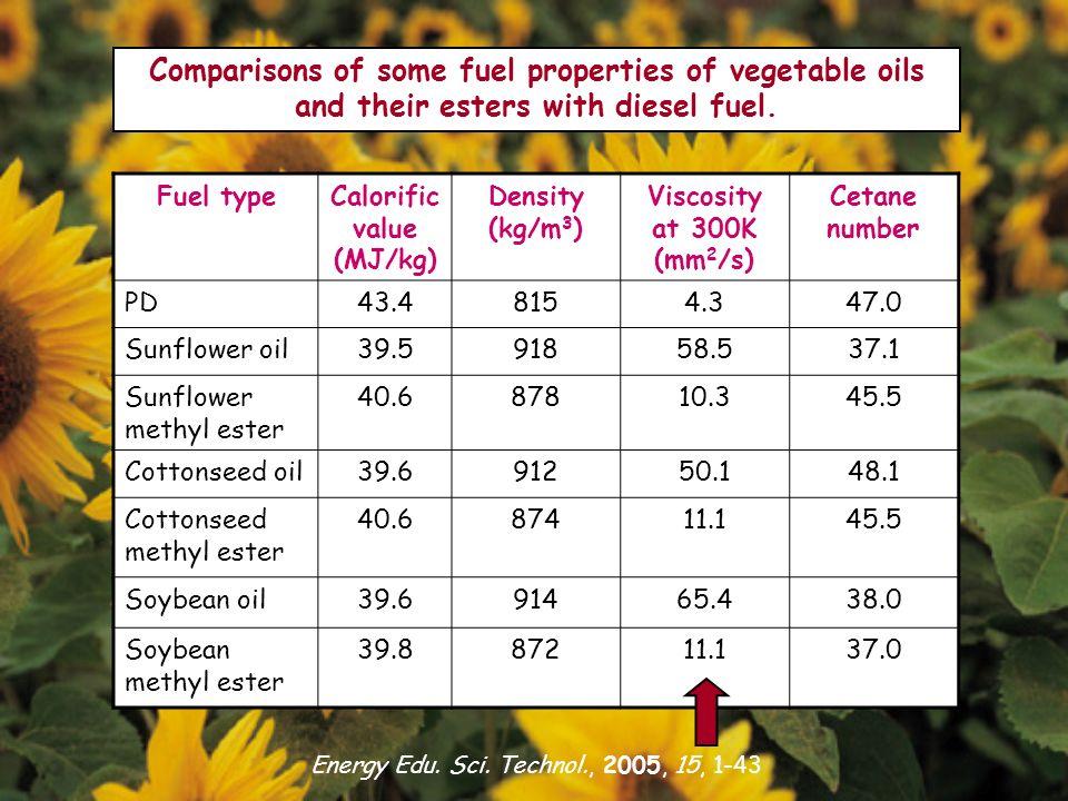 Calorific value (MJ/kg)