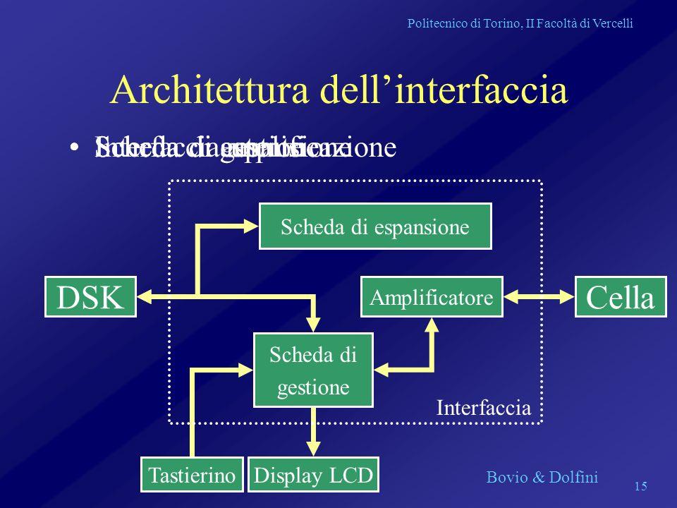 Architettura dell'interfaccia