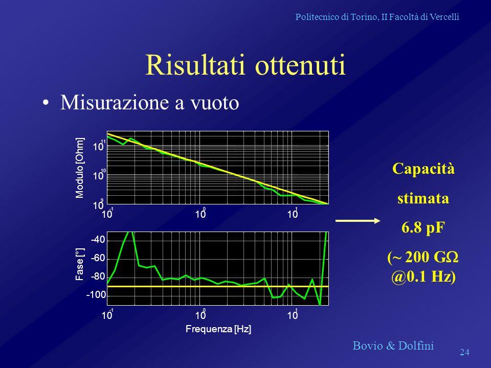 Risultati ottenuti Misurazione a vuoto Capacità stimata 6.8 pF
