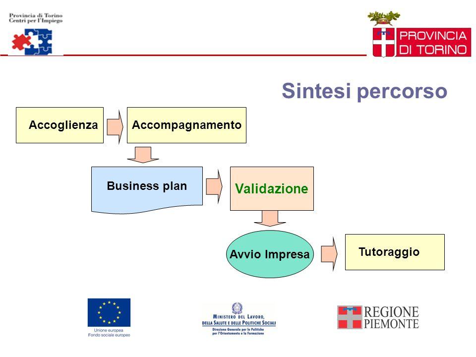 Sintesi percorso Validazione Accoglienza Accompagnamento Business plan