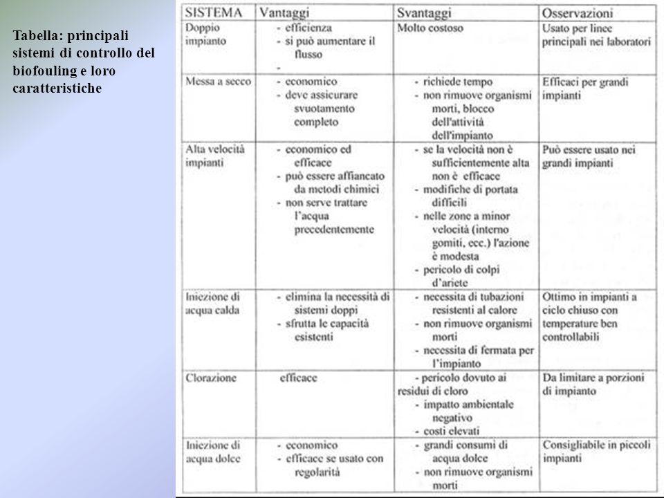 Tabella: principali sistemi di controllo del biofouling e loro caratteristiche