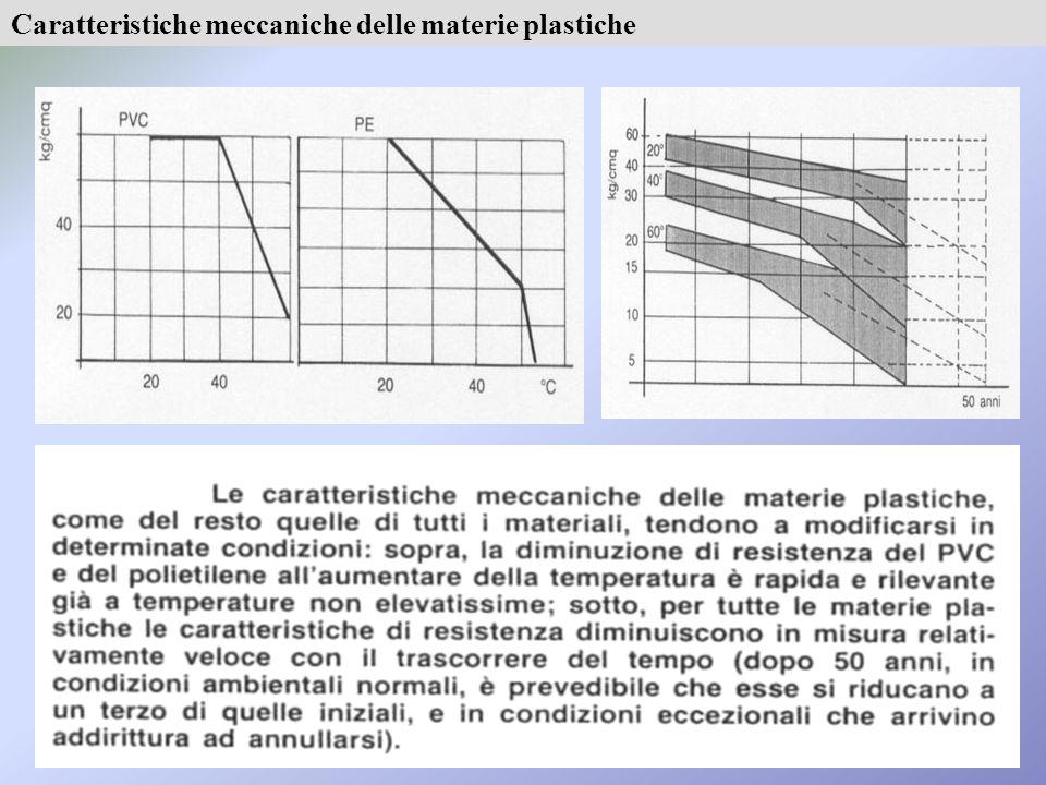 Caratteristiche meccaniche delle materie plastiche