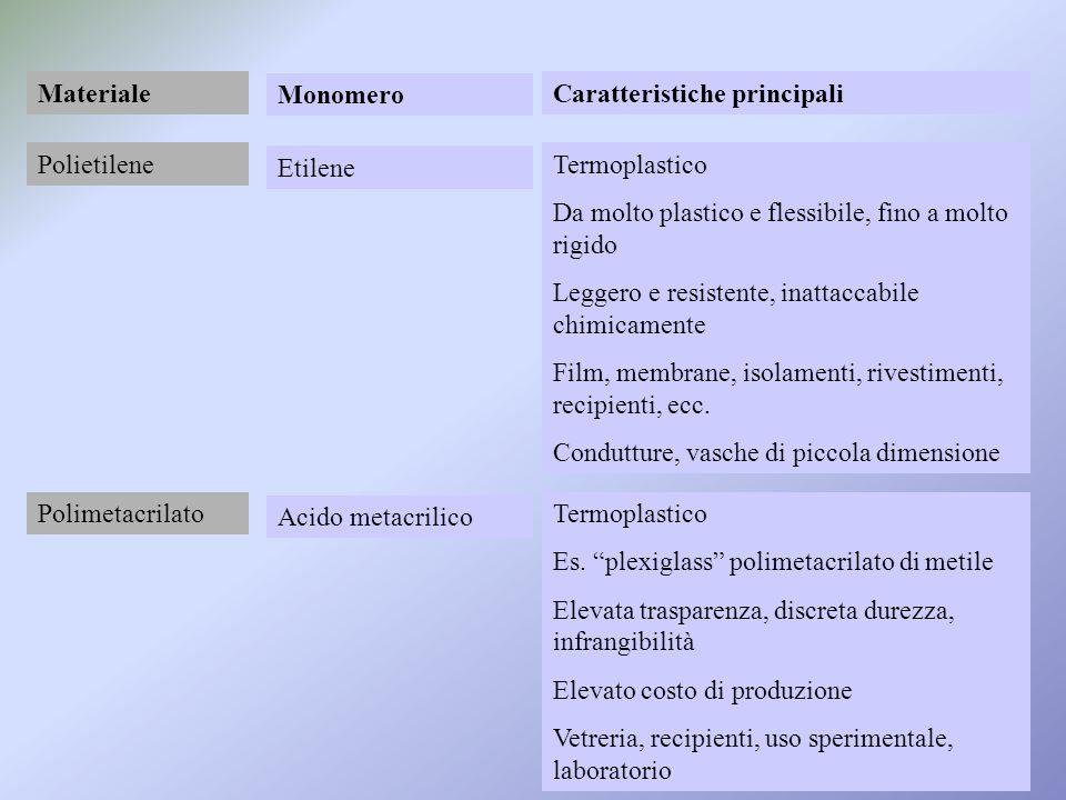 Materiale Monomero. Caratteristiche principali. Polietilene. Etilene. Termoplastico. Da molto plastico e flessibile, fino a molto rigido.