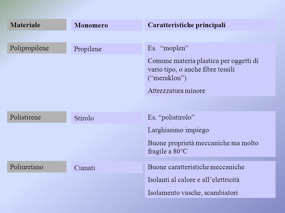 Materiale Monomero. Caratteristiche principali. Polipropilene. Propilene. Es. moplen