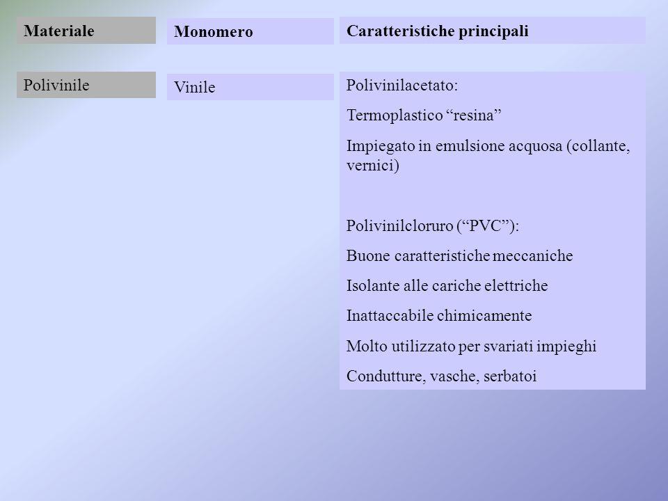 Materiale Monomero. Caratteristiche principali. Polivinile. Vinile. Polivinilacetato: Termoplastico resina