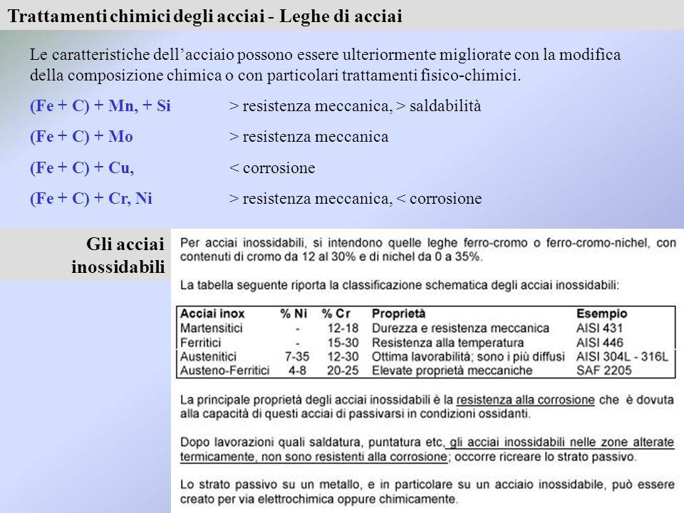 Trattamenti chimici degli acciai - Leghe di acciai