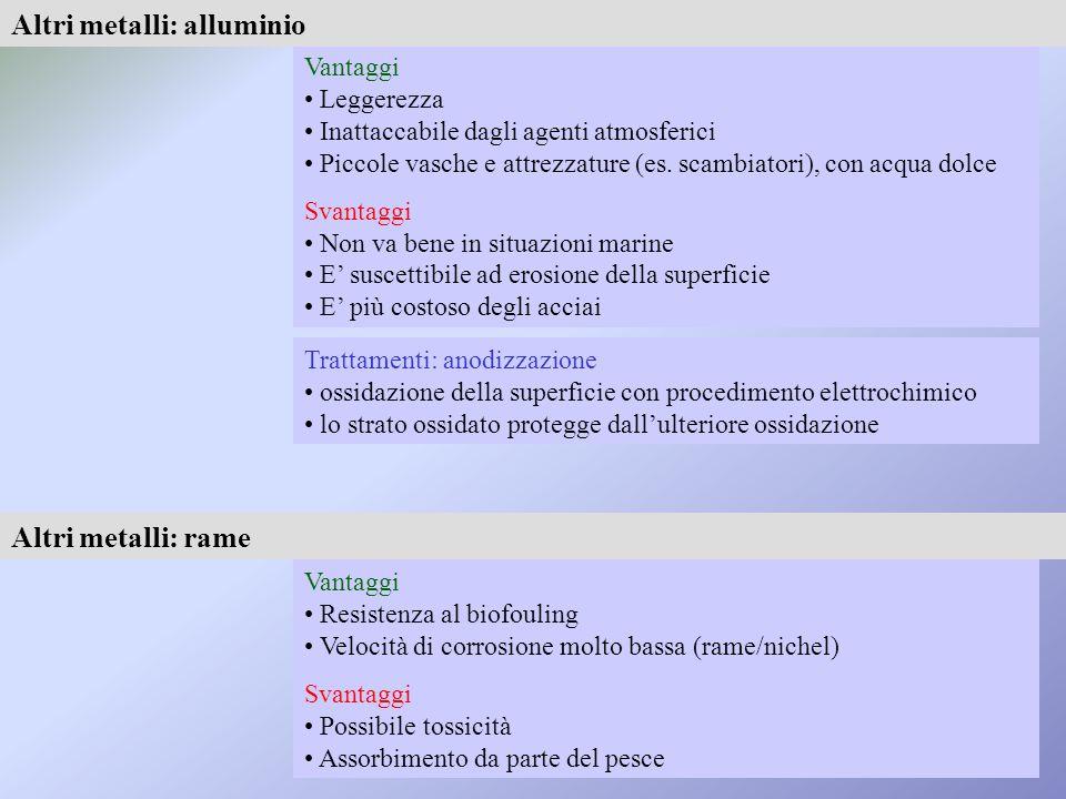 Altri metalli: alluminio