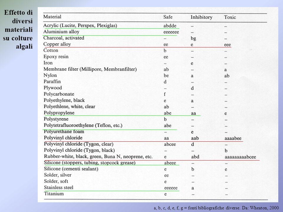 Effetto di diversi materiali su colture algali
