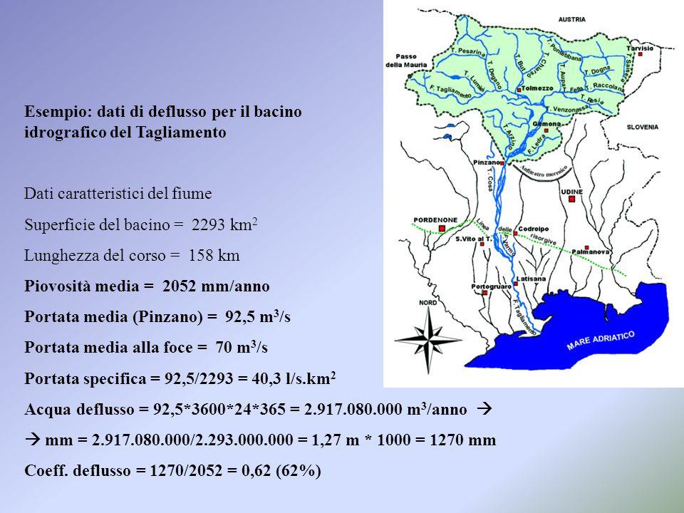Esempio: dati di deflusso per il bacino