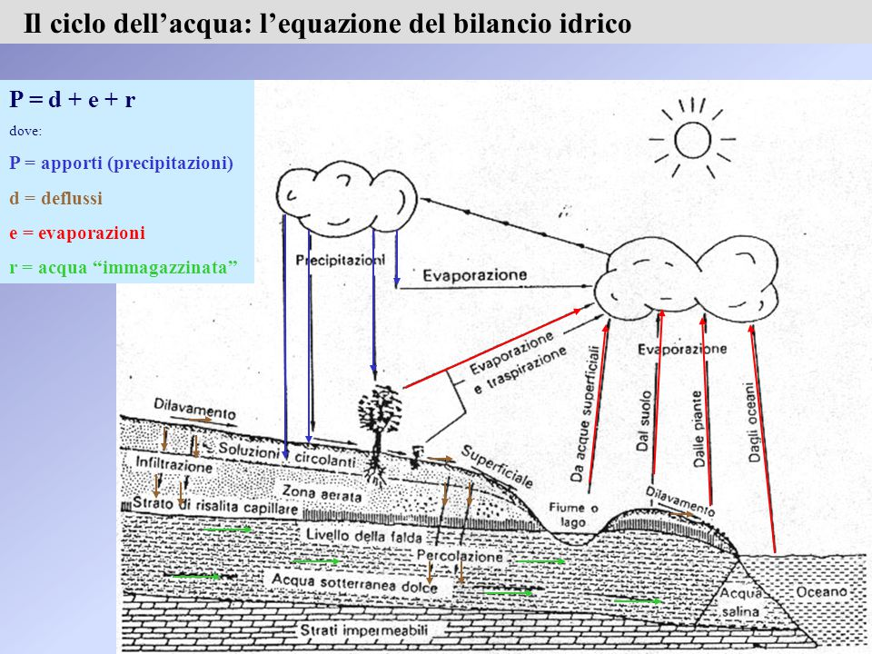 Il ciclo dell'acqua: l'equazione del bilancio idrico