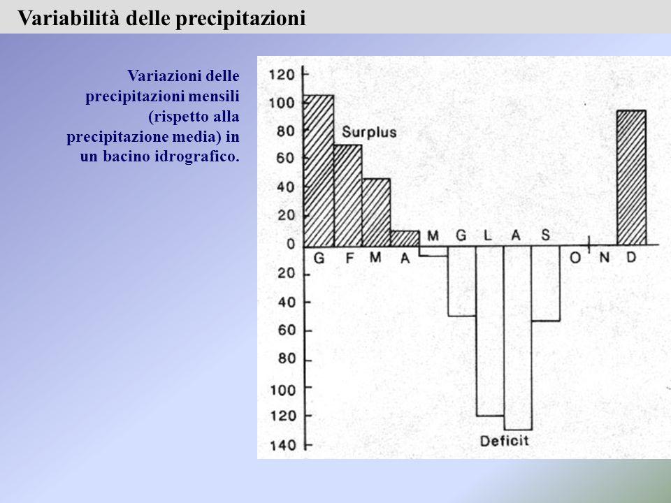 Variabilità delle precipitazioni