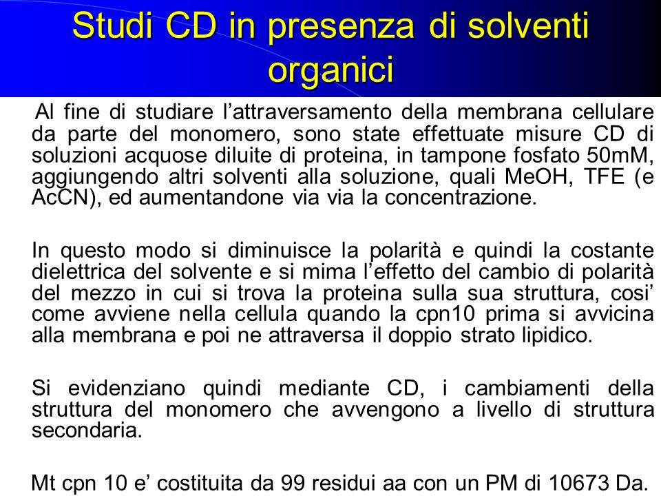 Studi CD in presenza di solventi organici