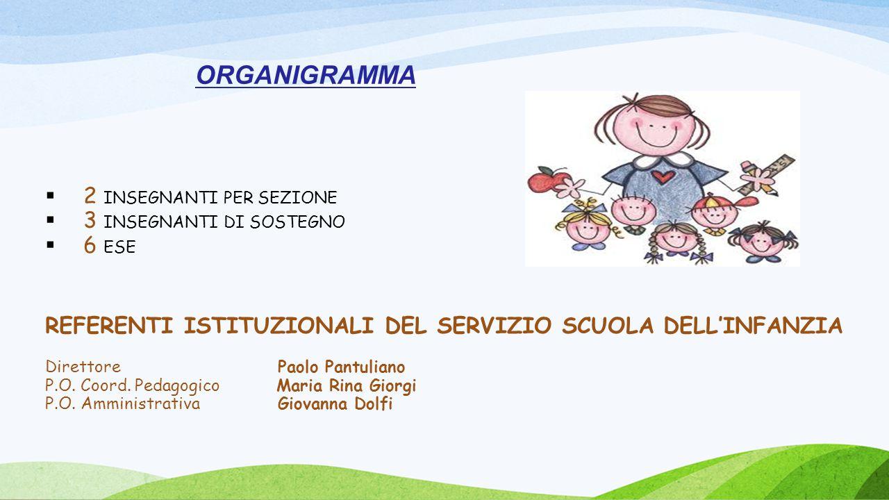 ORGANIGRAMMA 2 INSEGNANTI PER SEZIONE 3 INSEGNANTI DI SOSTEGNO 6 ESE