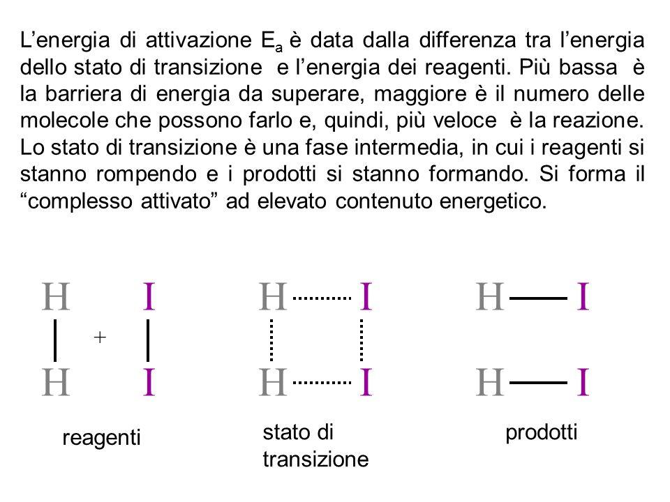 L'energia di attivazione Ea è data dalla differenza tra l'energia dello stato di transizione e l'energia dei reagenti. Più bassa è la barriera di energia da superare, maggiore è il numero delle molecole che possono farlo e, quindi, più veloce è la reazione. Lo stato di transizione è una fase intermedia, in cui i reagenti si stanno rompendo e i prodotti si stanno formando. Si forma il complesso attivato ad elevato contenuto energetico.