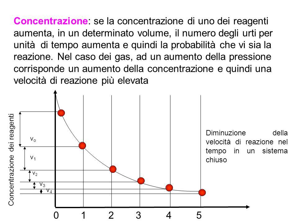Concentrazione: se la concentrazione di uno dei reagenti aumenta, in un determinato volume, il numero degli urti per unità di tempo aumenta e quindi la probabilità che vi sia la reazione. Nel caso dei gas, ad un aumento della pressione corrisponde un aumento della concentrazione e quindi una velocità di reazione più elevata