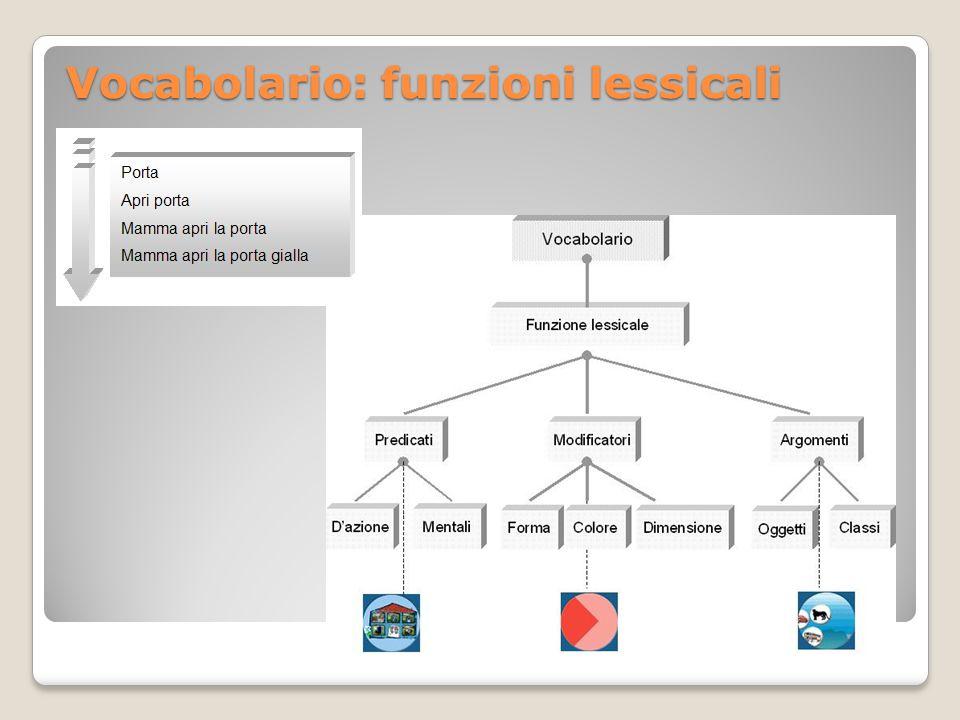 Vocabolario: funzioni lessicali