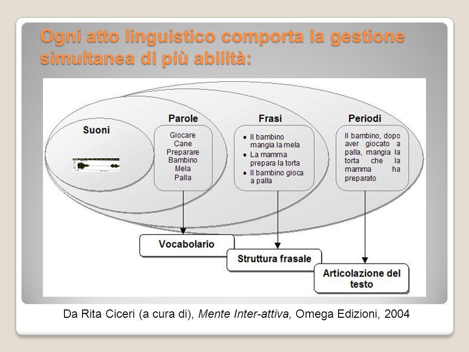 Ogni atto linguistico comporta la gestione simultanea di più abilità: