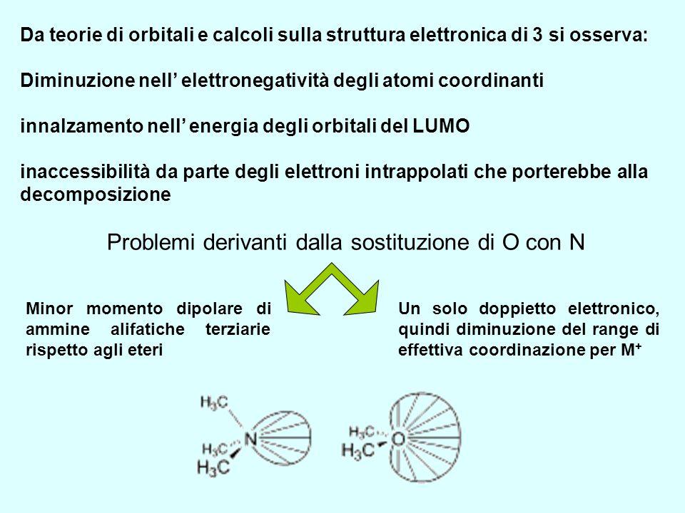 Problemi derivanti dalla sostituzione di O con N