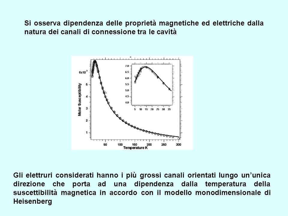 Si osserva dipendenza delle proprietà magnetiche ed elettriche dalla natura dei canali di connessione tra le cavità