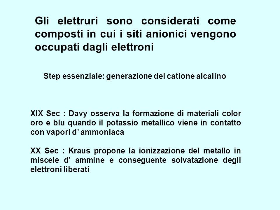 Gli elettruri sono considerati come composti in cui i siti anionici vengono occupati dagli elettroni