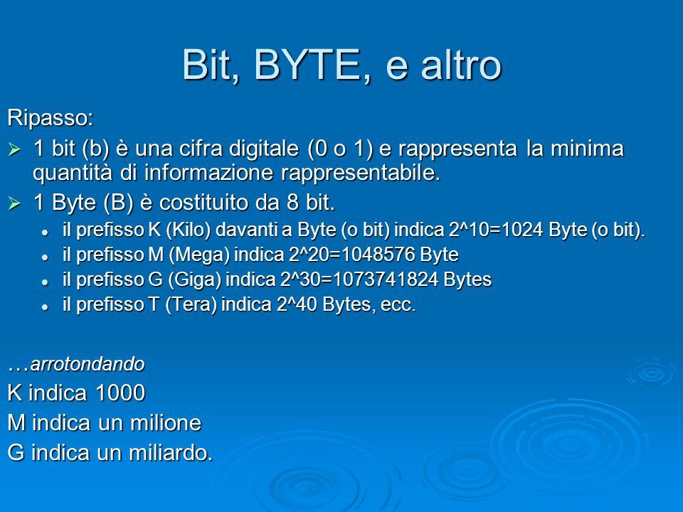 Bit, BYTE, e altro Ripasso: