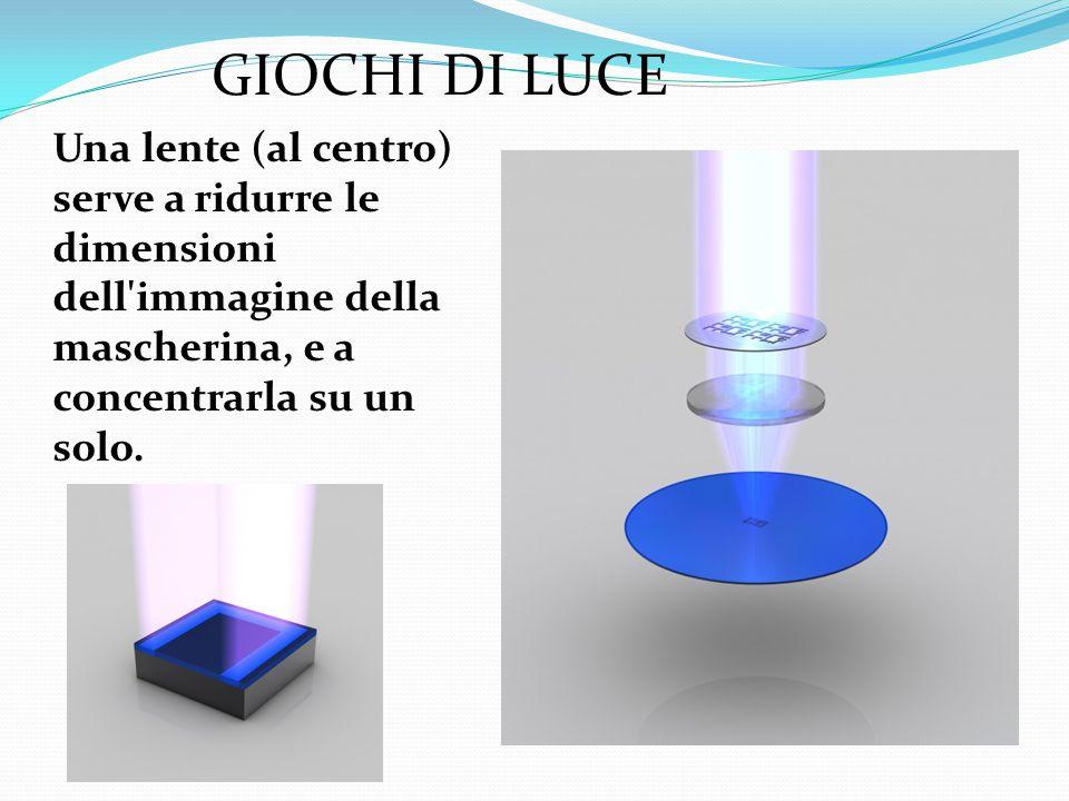 GIOCHI DI LUCE Una lente (al centro) serve a ridurre le dimensioni dell immagine della mascherina, e a concentrarla su un solo.