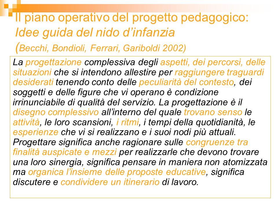 Il piano operativo del progetto pedagogico: Idee guida del nido d'infanzia (Becchi, Bondioli, Ferrari, Gariboldi 2002)