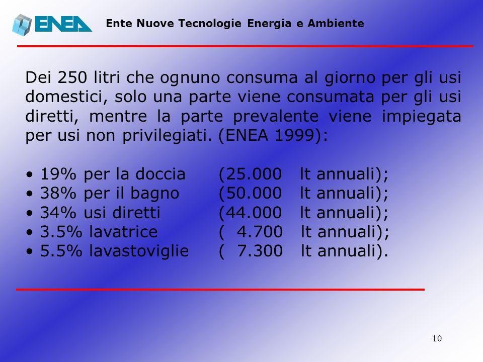 19% per la doccia (25.000 lt annuali);