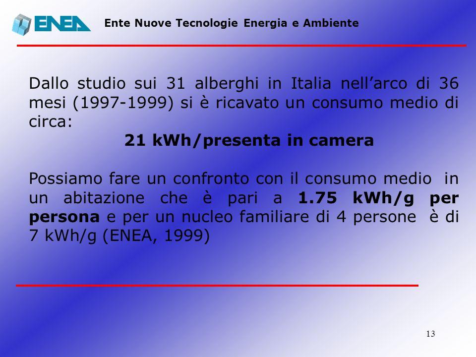 21 kWh/presenta in camera