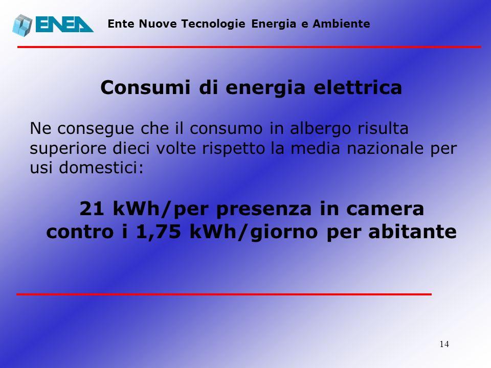 21 kWh/per presenza in camera contro i 1,75 kWh/giorno per abitante