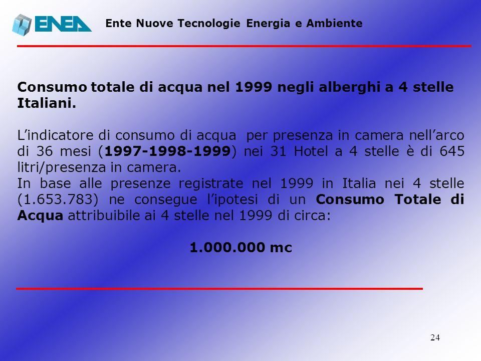 Consumo totale di acqua nel 1999 negli alberghi a 4 stelle Italiani.