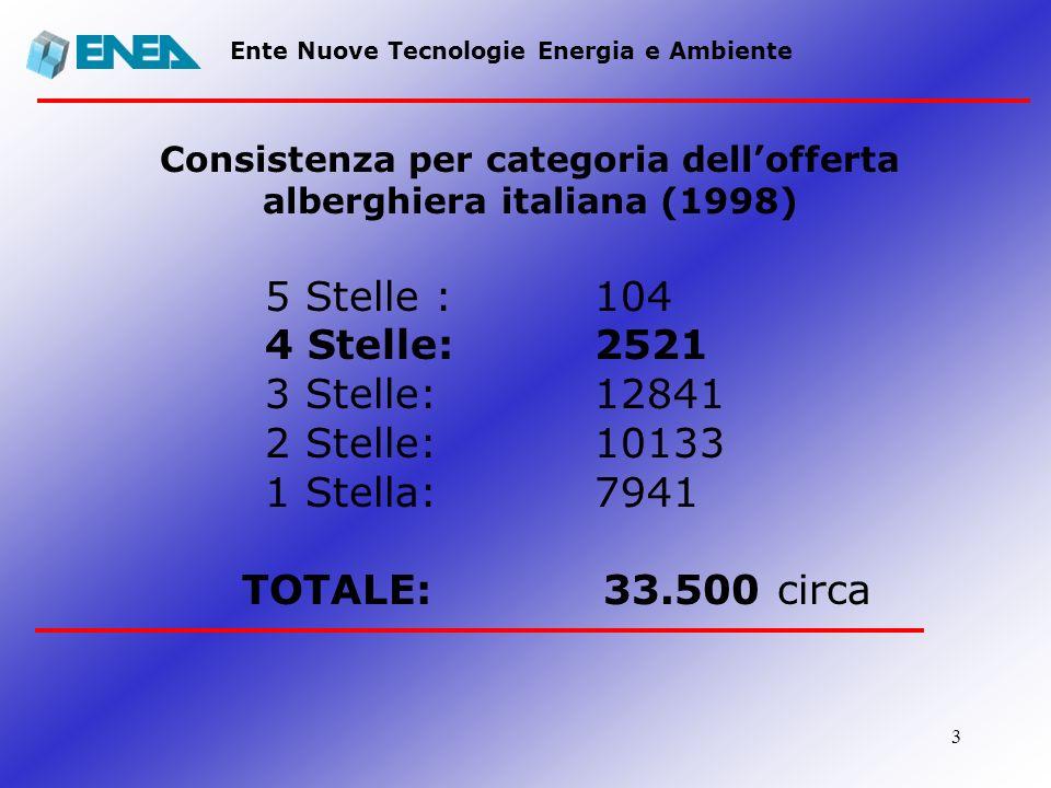 Consistenza per categoria dell'offerta alberghiera italiana (1998)