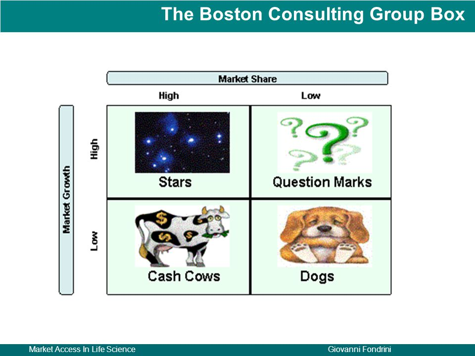 The Boston Consulting Group Box