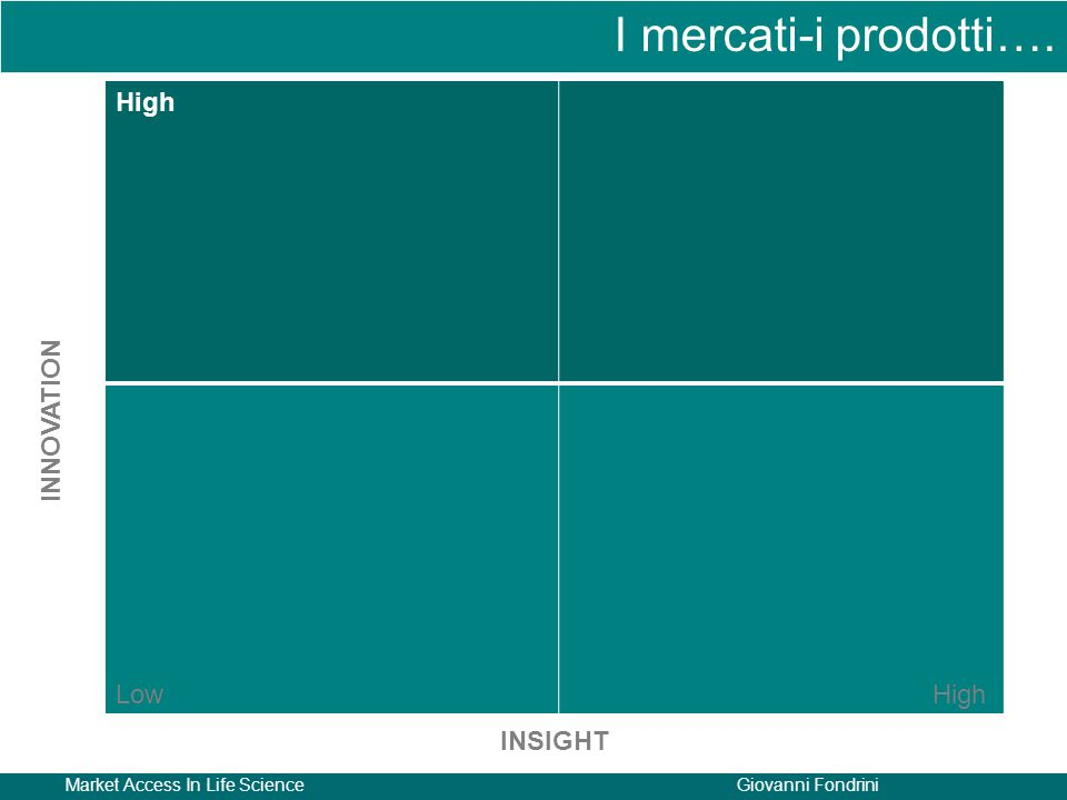 I mercati-i prodotti…. High Low INNOVATION INSIGHT