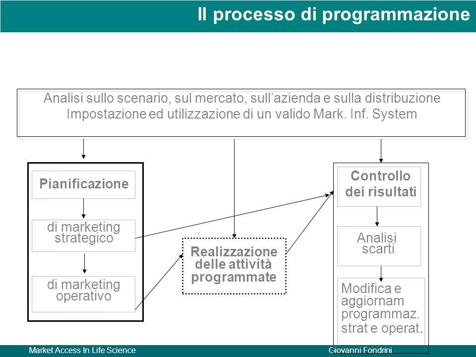 Impostazione ed utilizzazione di un valido Mark. Inf. System