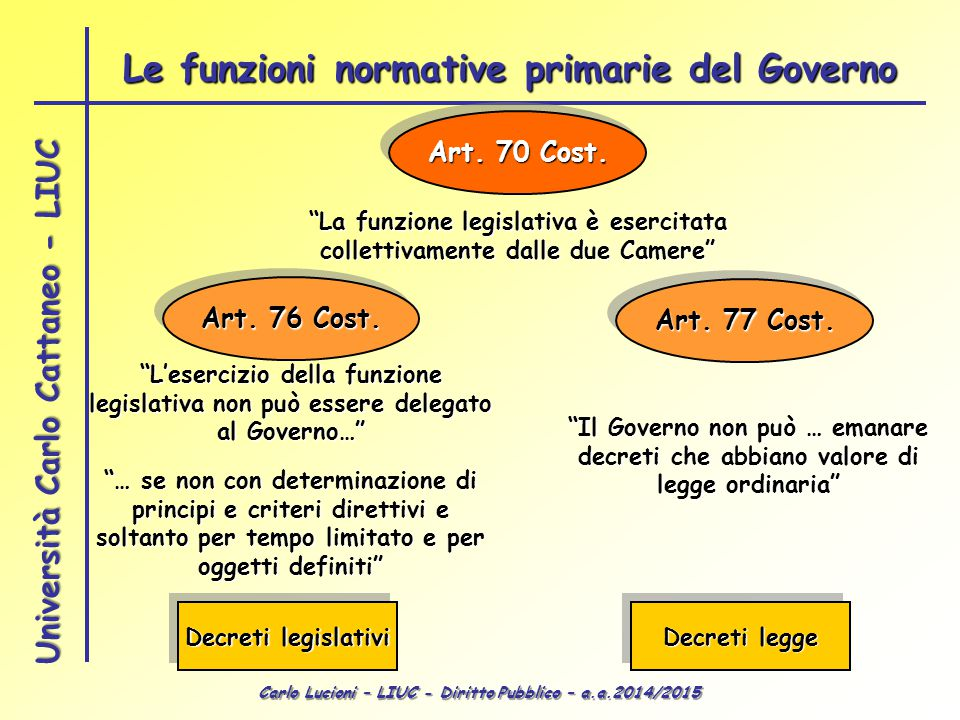 Le funzioni normative primarie del Governo
