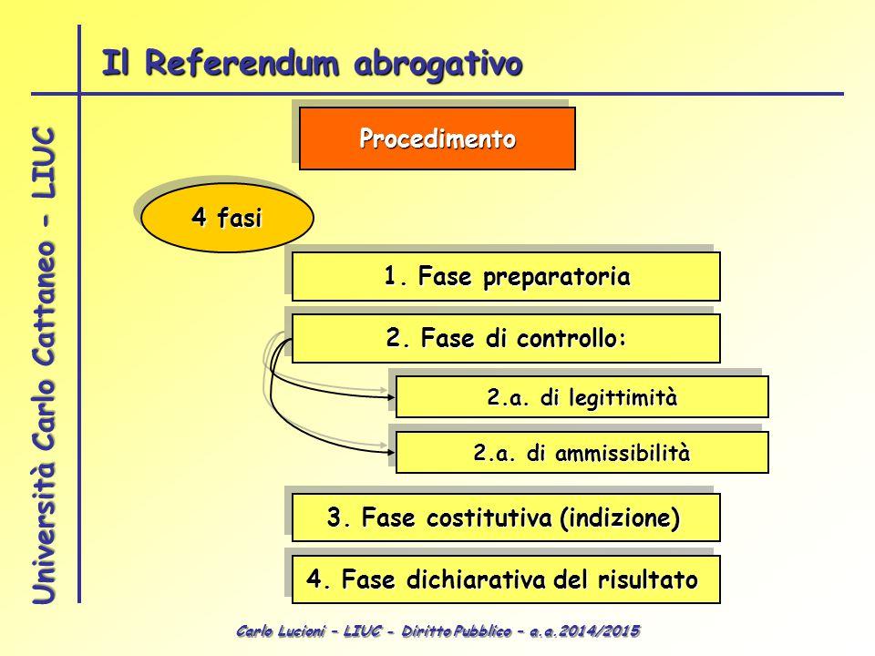 3. Fase costitutiva (indizione) 4. Fase dichiarativa del risultato