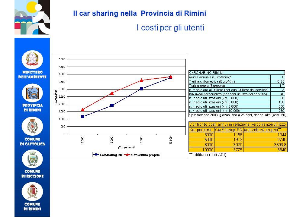 Il car sharing nella Provincia di Rimini