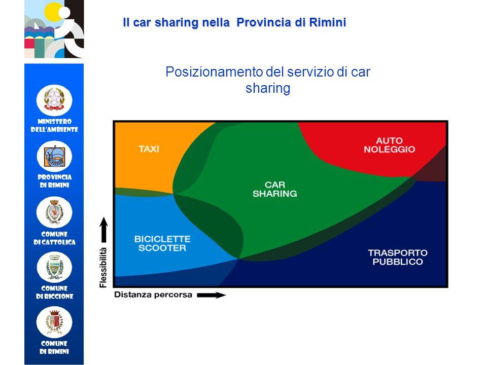 Posizionamento del servizio di car sharing