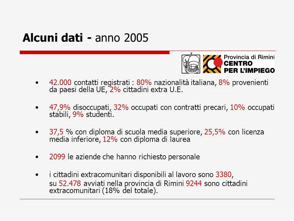 Alcuni dati - anno 200542.000 contatti registrati : 80% nazionalità italiana, 8% provenienti da paesi della UE, 2% cittadini extra U.E.