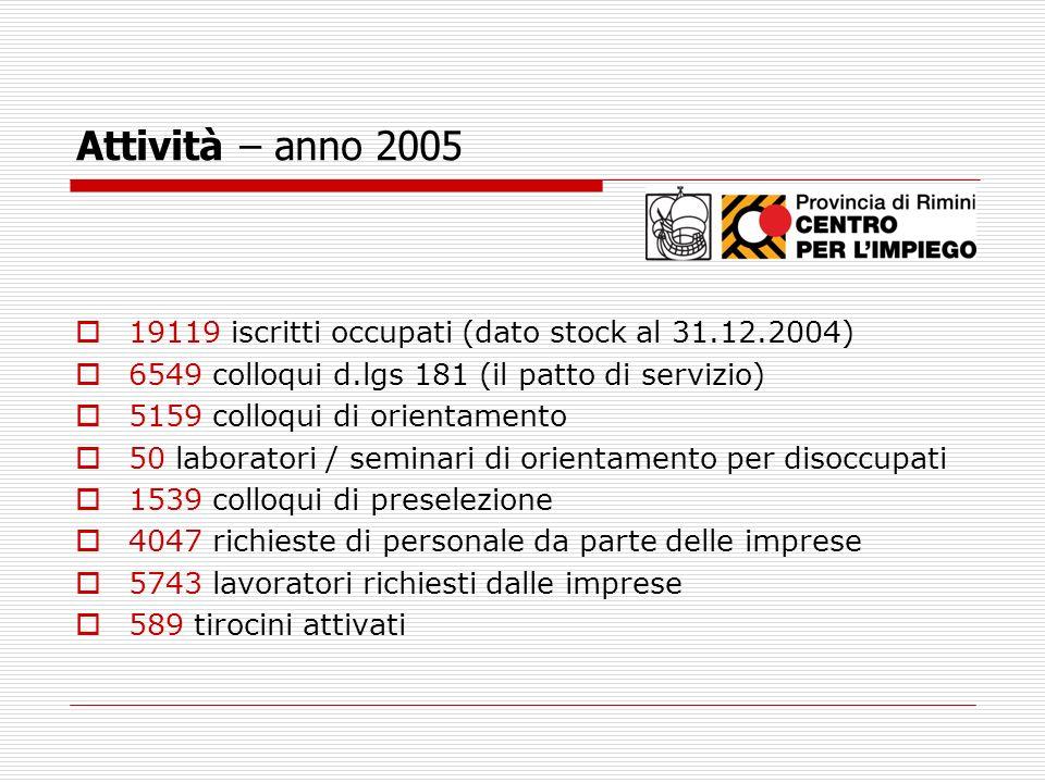 Attività – anno 2005 19119 iscritti occupati (dato stock al 31.12.2004) 6549 colloqui d.lgs 181 (il patto di servizio)