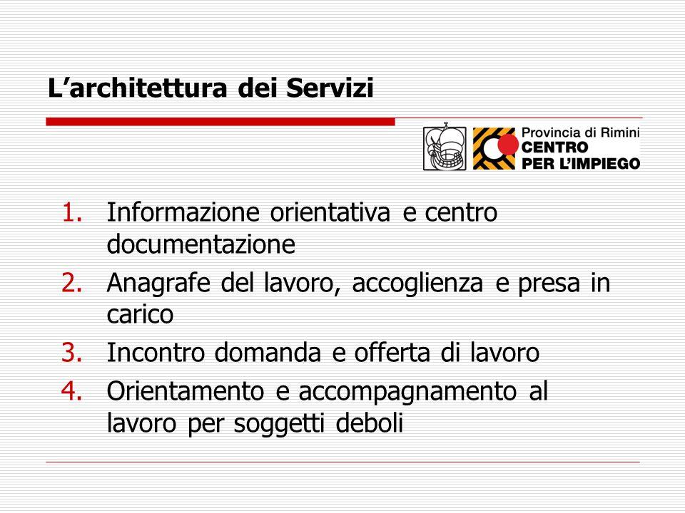 L'architettura dei Servizi
