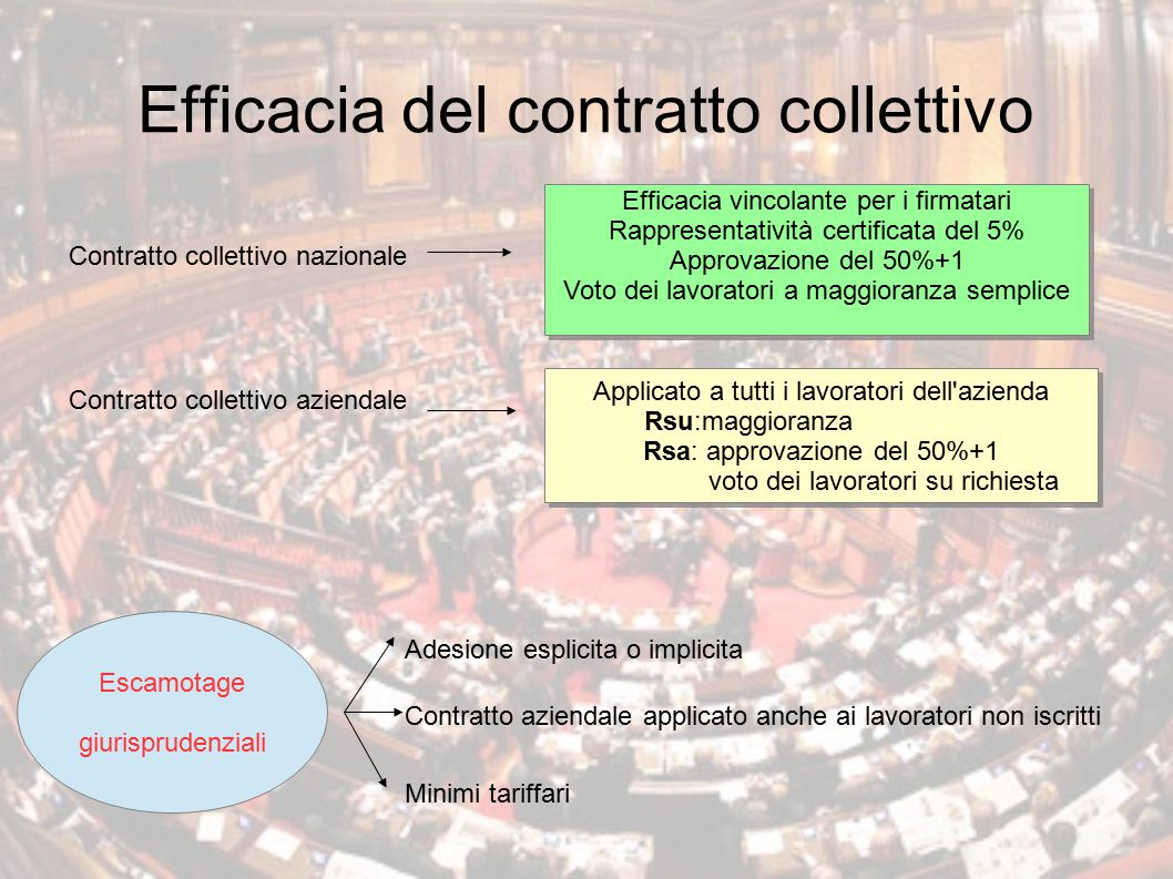 Efficacia del contratto collettivo
