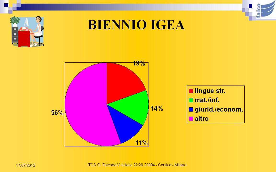 ITCS G. Falcone V.le Italia 22/26 20094 - Corsico - Milano